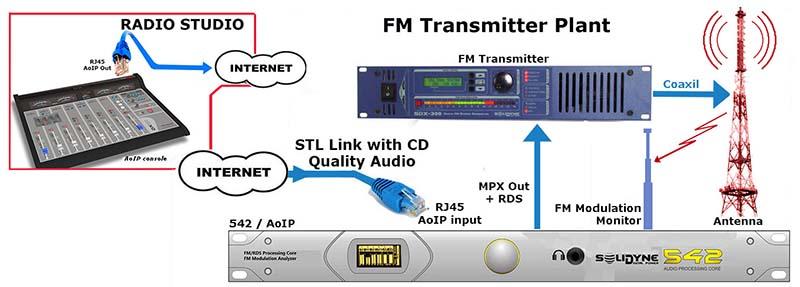 Solidyne-Procesador-de-audio-Buena-Imagen-net-automatizacion-radio-emisoras-FM-Internet